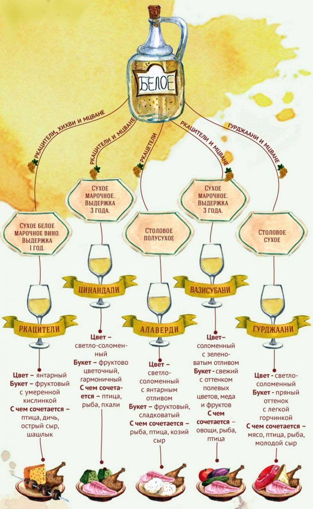 Белые грузинские вина, Грузинское вино, Грузия