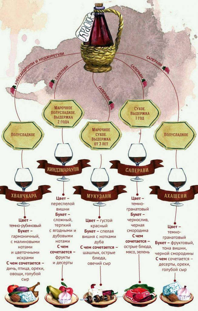 Красные грузински вина, Грузинское вино, Грузия